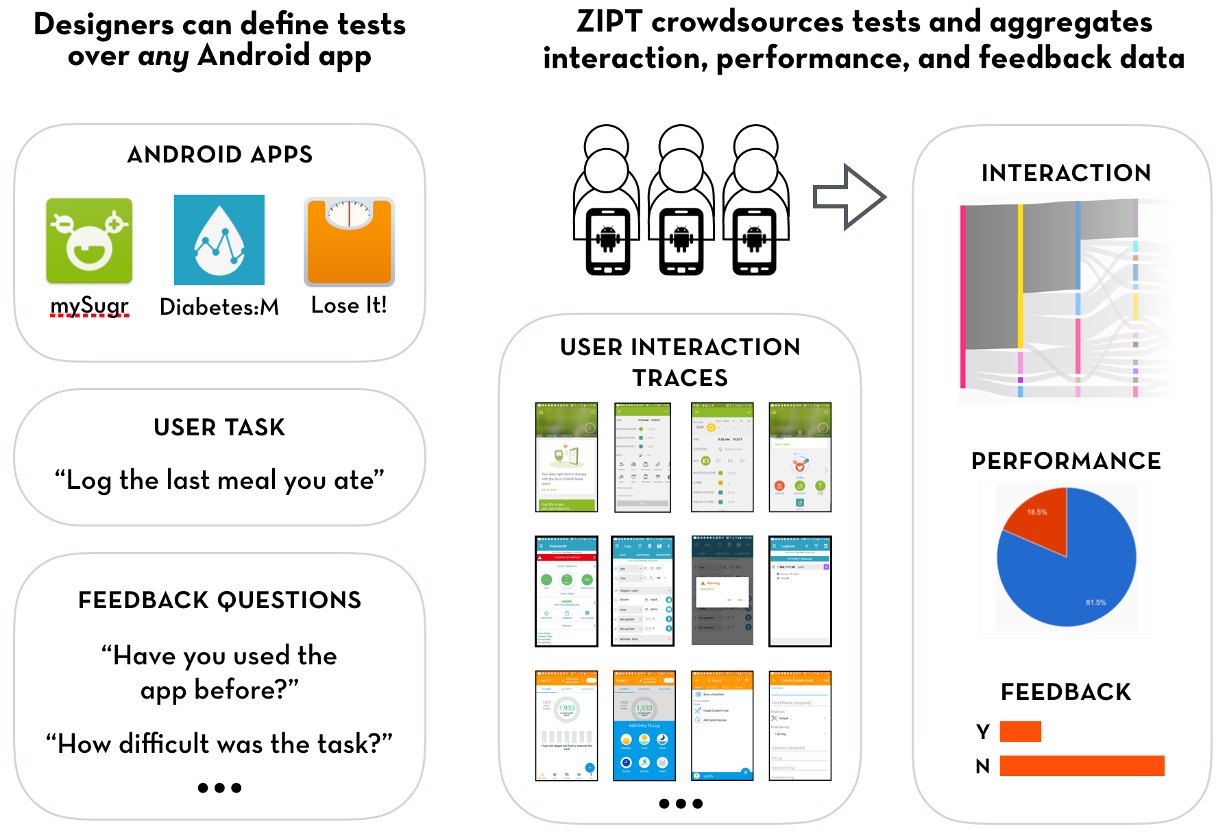 Designers can define tests over any Android app. ZIPT crowdsources tests and aggregates interaction, performance, and feedback data.